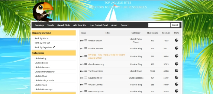 UK Ukee in Top 100 Ukulele Sites